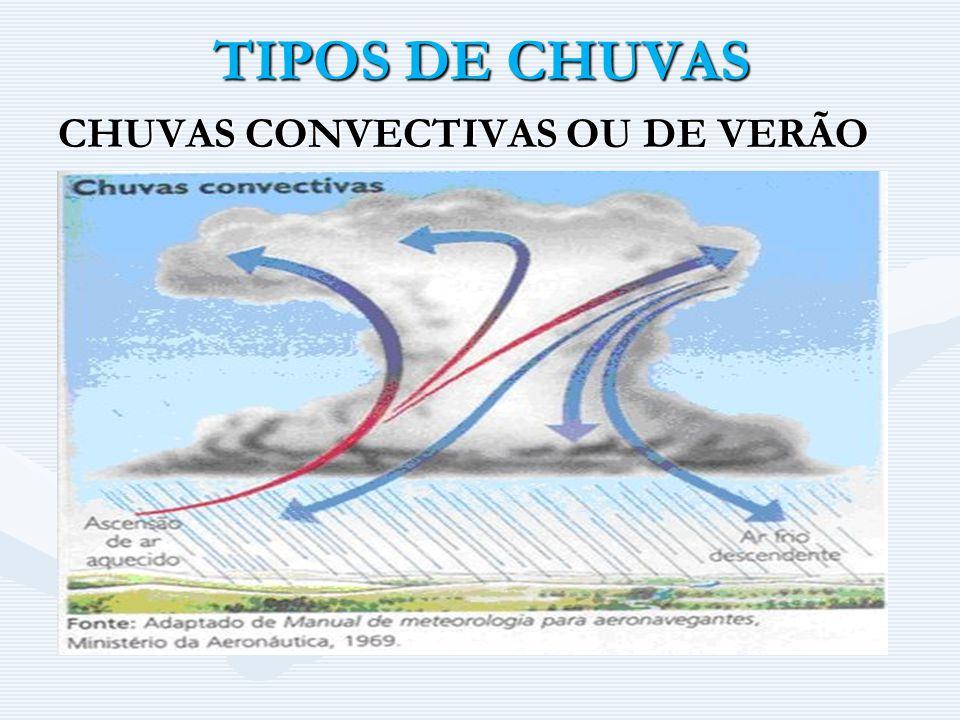 TIPOS DE CHUVAS CHUVAS CONVECTIVAS OU DE VERÃO