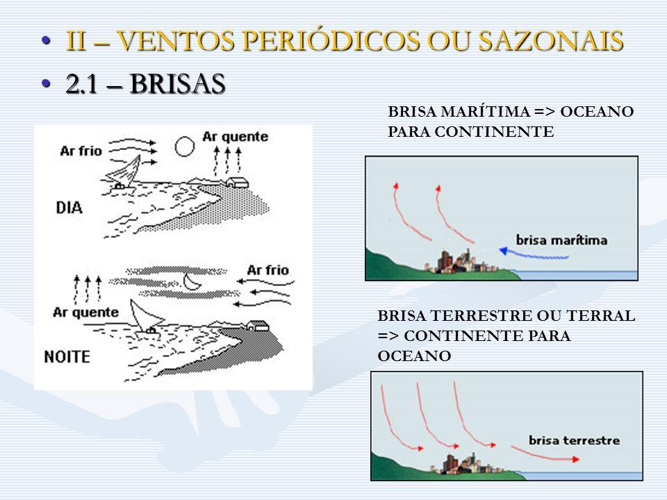 II – VENTOS PERIÓDICOS OU SAZONAISII – VENTOS PERIÓDICOS OU SAZONAIS 2.1 – BRISAS2.1 – BRISAS BRISA MARÍTIMA => OCEANO PARA CONTINENTE BRISA TERRESTRE OU TERRAL => CONTINENTE PARA OCEANO