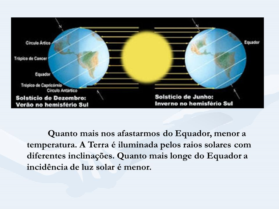 Quanto mais nos afastarmos do Equador, menor a temperatura. A Terra é iluminada pelos raios solares com diferentes inclinações. Quanto mais longe do E