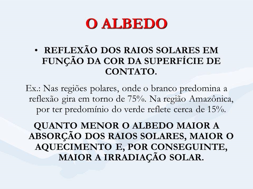 O ALBEDO REFLEXÃO DOS RAIOS SOLARES EM FUNÇÃO DA COR DA SUPERFÍCIE DE CONTATO.