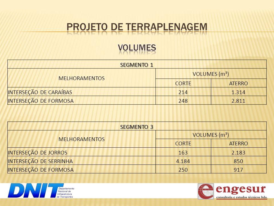 SEGMENTO 1 MELHORAMENTOS VOLUMES (m³) CORTEATERRO INTERSEÇÃO DE CARAÍBAS2141.314 INTERSEÇÃO DE FORMOSA2482.811 SEGMENTO 3 MELHORAMENTOS VOLUMES (m³) C