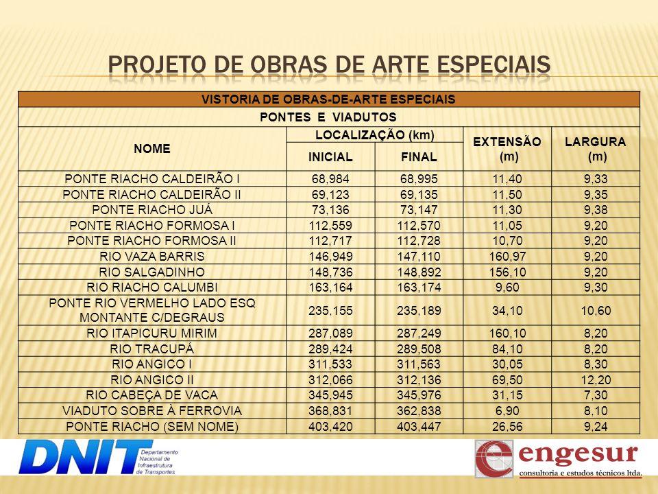 VISTORIA DE OBRAS-DE-ARTE ESPECIAIS PONTES E VIADUTOS NOME LOCALIZAÇÃO (km) EXTENSÃO (m) LARGURA (m) INICIALFINAL PONTE RIACHO CALDEIRÃO I68,98468,995