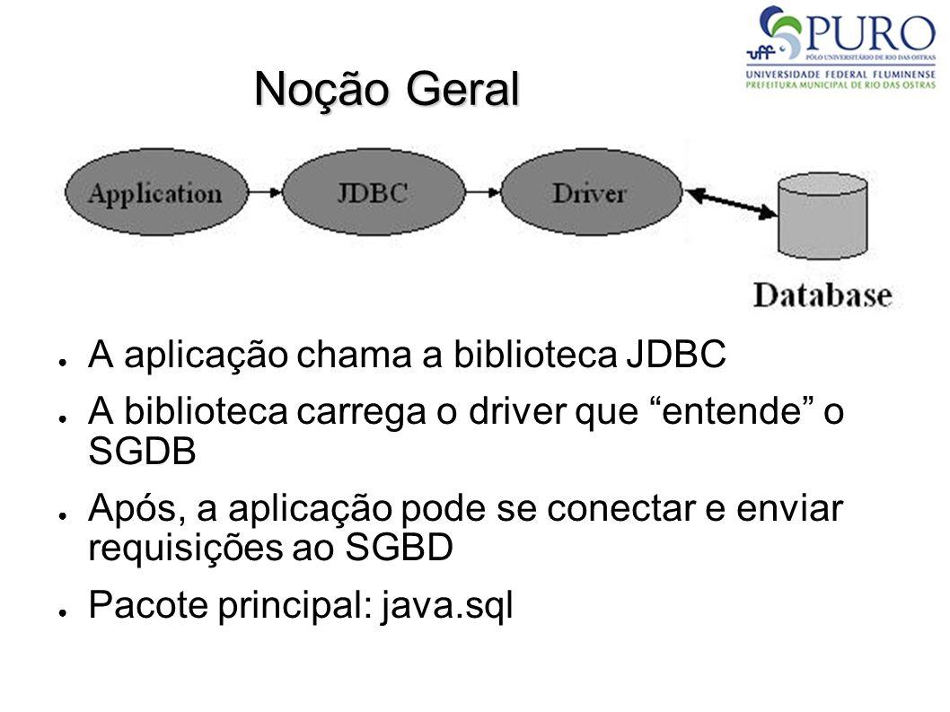 Noção Geral ● A aplicação chama a biblioteca JDBC ● A biblioteca carrega o driver que entende o SGDB ● Após, a aplicação pode se conectar e enviar requisições ao SGBD ● Pacote principal: java.sql