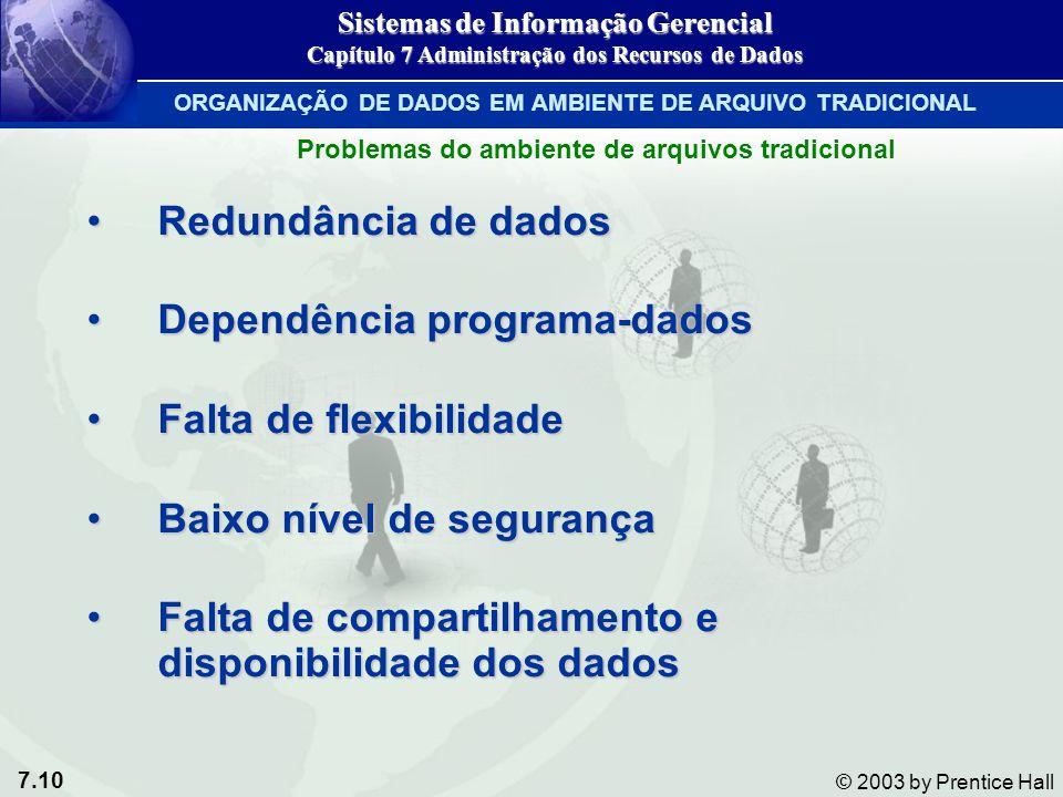 7.10 © 2003 by Prentice Hall Redundância de dadosRedundância de dados Dependência programa-dadosDependência programa-dados Falta de flexibilidadeFalta