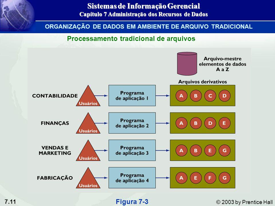 7.11 © 2003 by Prentice Hall Processamento tradicional de arquivos Figura 7-3 Sistemas de Informação Gerencial Capítulo 7 Administração dos Recursos d