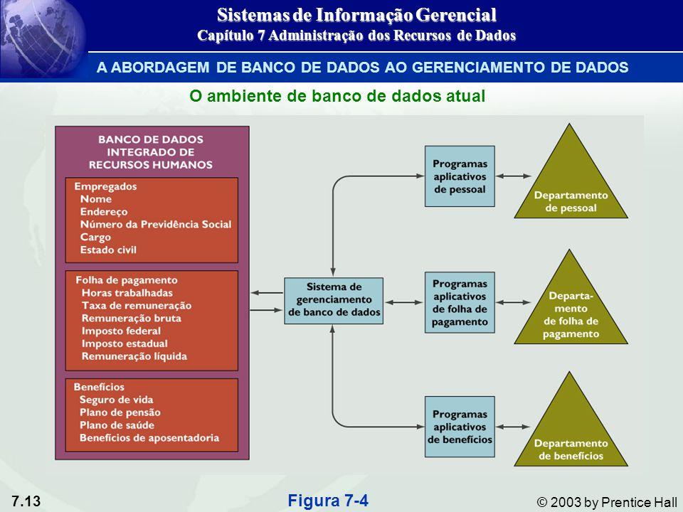 7.13 © 2003 by Prentice Hall O ambiente de banco de dados atual Figura 7-4 Sistemas de Informação Gerencial Capítulo 7 Administração dos Recursos de D