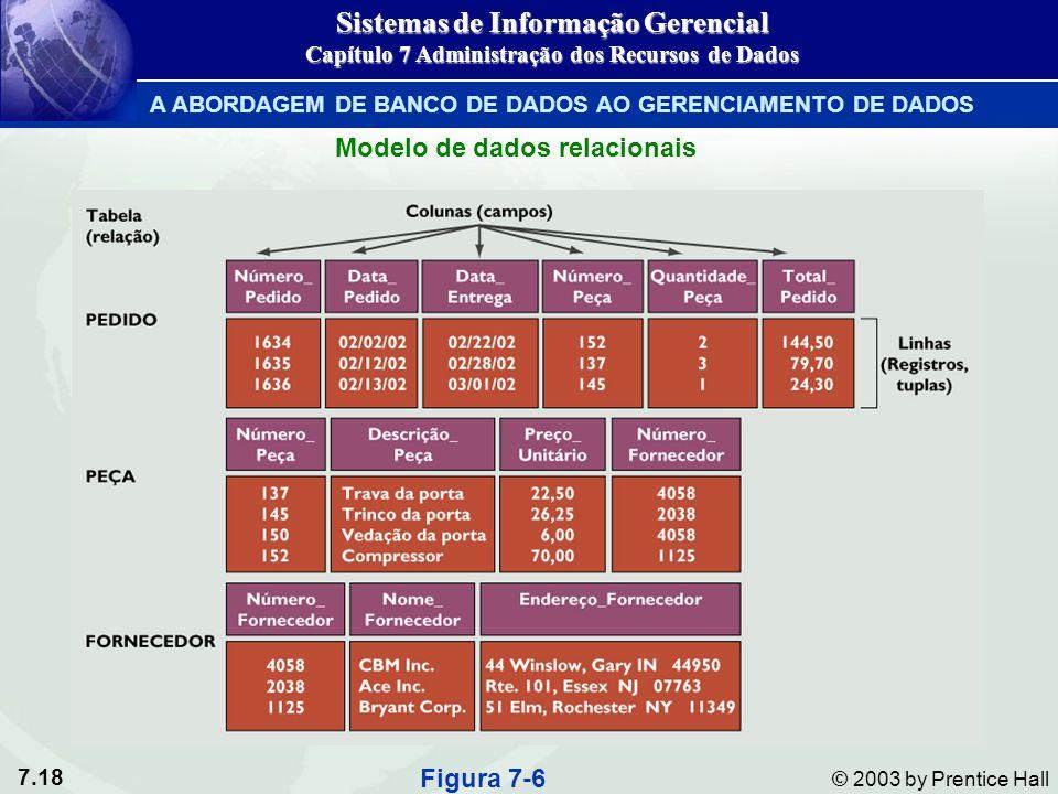 7.18 © 2003 by Prentice Hall Figura 7-6 Modelo de dados relacionais Sistemas de Informação Gerencial Capítulo 7 Administração dos Recursos de Dados A