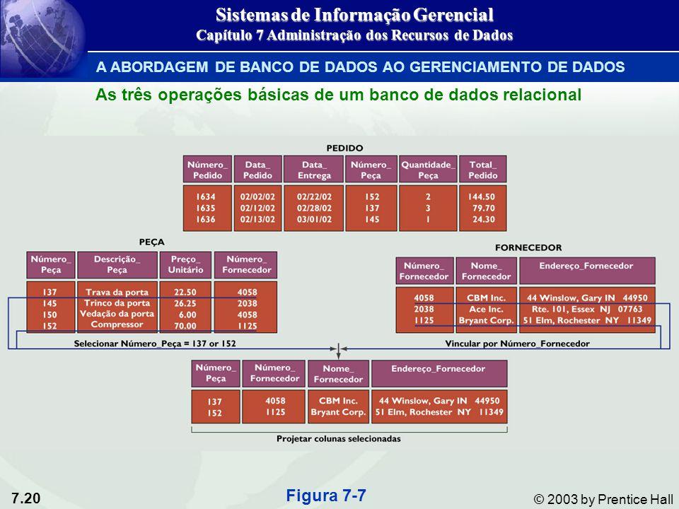 7.20 © 2003 by Prentice Hall Figura 7-7 Sistemas de Informação Gerencial Capítulo 7 Administração dos Recursos de Dados A ABORDAGEM DE BANCO DE DADOS