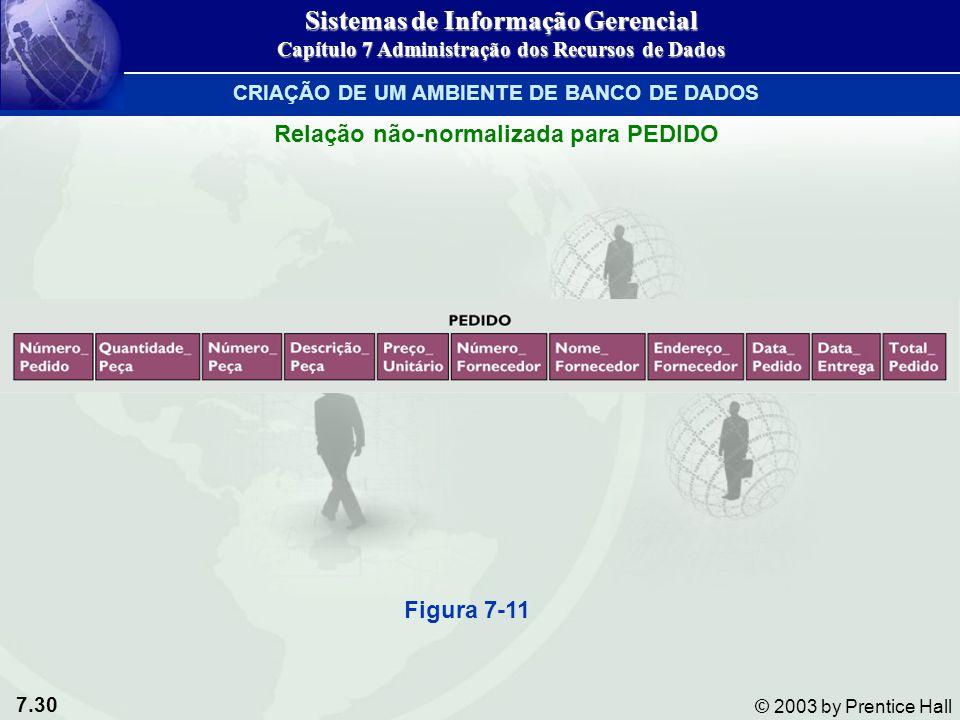 7.30 © 2003 by Prentice Hall Relação não-normalizada para PEDIDO Figura 7-11 Sistemas de Informação Gerencial Capítulo 7 Administração dos Recursos de