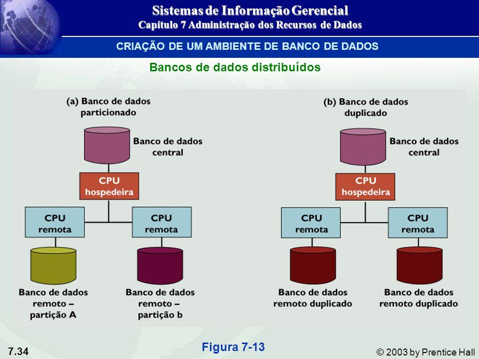 7.34 © 2003 by Prentice Hall Figura 7-13 Sistemas de Informação Gerencial Capítulo 7 Administração dos Recursos de Dados CRIAÇÃO DE UM AMBIENTE DE BAN