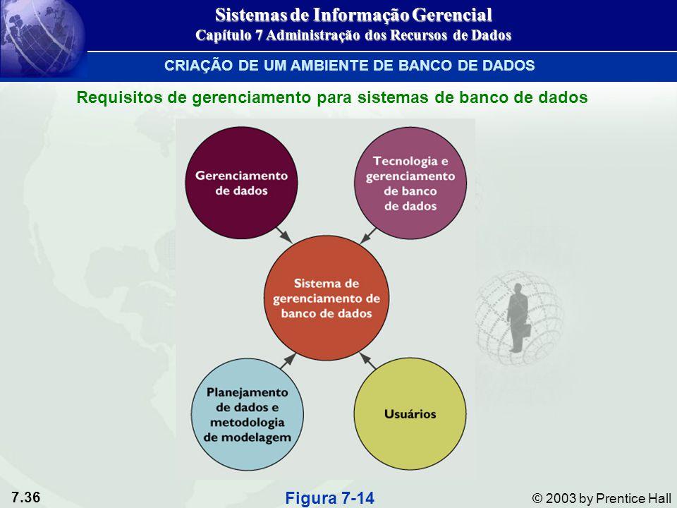 7.36 © 2003 by Prentice Hall Figura 7-14 Sistemas de Informação Gerencial Capítulo 7 Administração dos Recursos de Dados CRIAÇÃO DE UM AMBIENTE DE BAN