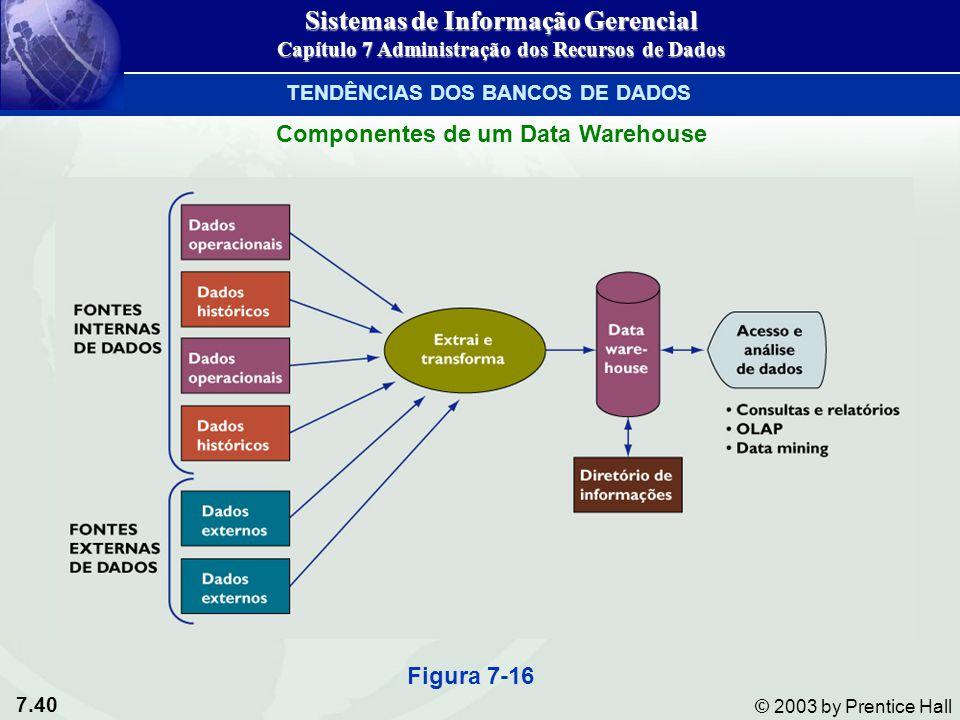 7.40 © 2003 by Prentice Hall Componentes de um Data Warehouse Figura 7-16 Sistemas de Informação Gerencial Capítulo 7 Administração dos Recursos de Da