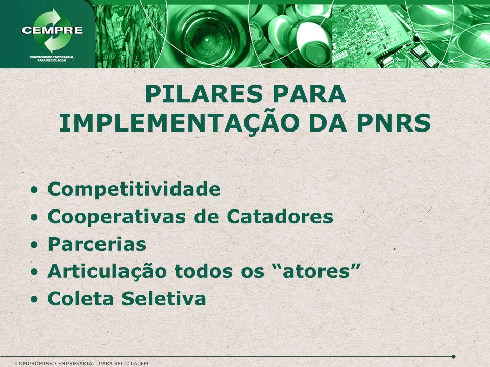 """COMPROMISSO EMPRESARIAL PARA RECICLAGEM PILARES PARA IMPLEMENTAÇÃO DA PNRS Competitividade Cooperativas de Catadores Parcerias Articulação todos os """"a"""