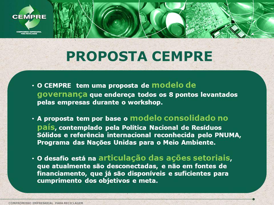PROPOSTA CEMPRE O CEMPRE tem uma proposta de modelo de governança que endereça todos os 8 pontos levantados pelas empresas durante o workshop. A propo