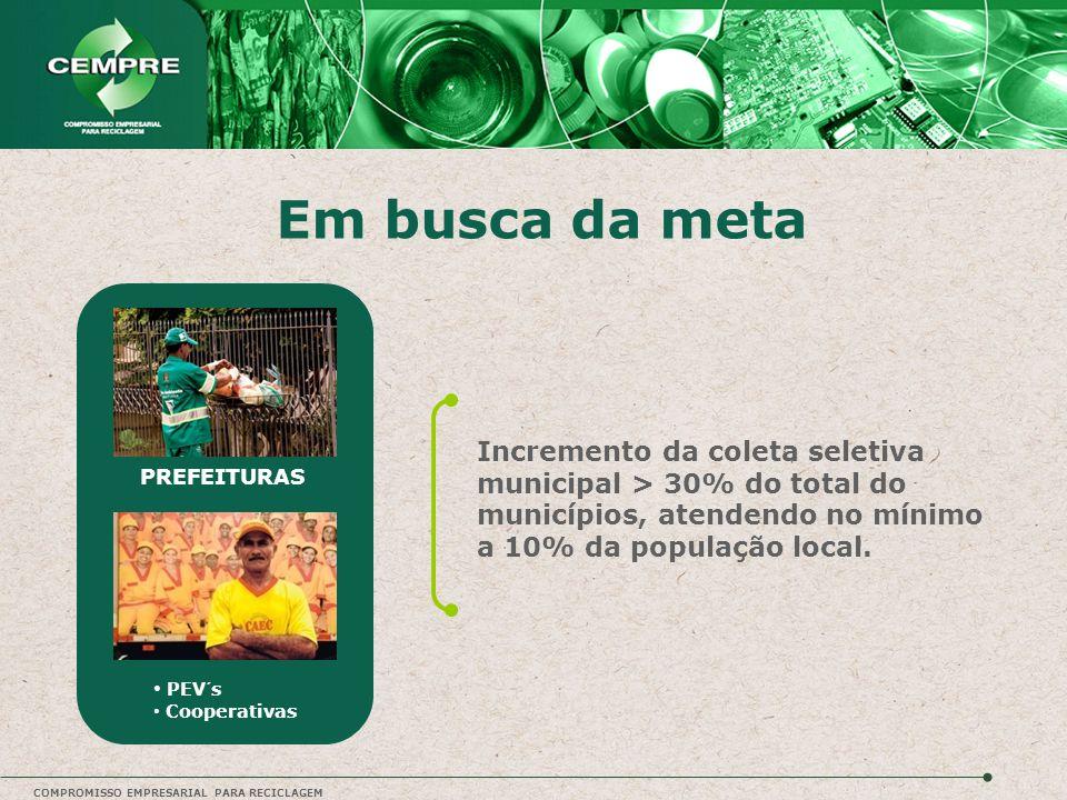 COMPROMISSO EMPRESARIAL PARA RECICLAGEM Em busca da meta PEV´s Cooperativas PREFEITURAS Incremento da coleta seletiva municipal > 30% do total do muni