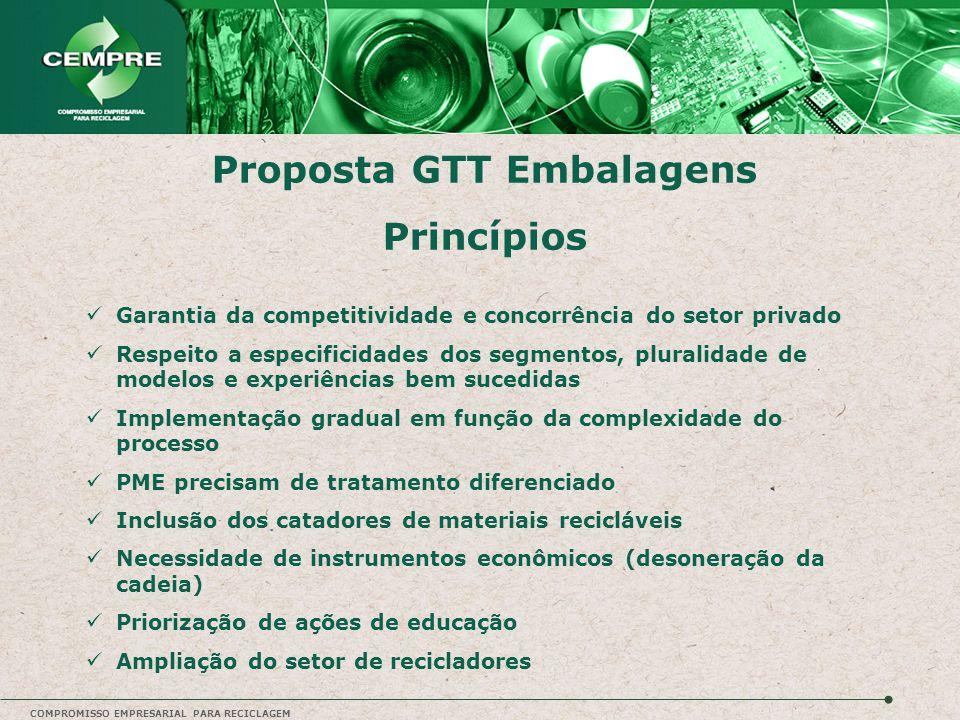 Proposta GTT Embalagens Princípios Garantia da competitividade e concorrência do setor privado Respeito a especificidades dos segmentos, pluralidade d