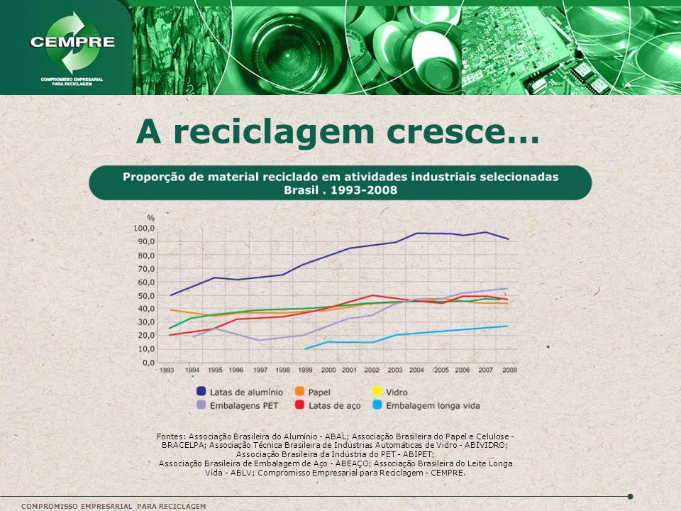 COMPROMISSO EMPRESARIAL PARA RECICLAGEM A reciclagem cresce… Fontes: Associação Brasileira do Alumínio - ABAL; Associação Brasileira do Papel e Celulo
