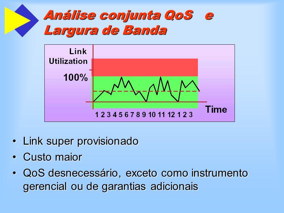 Análise conjunta QoS e Largura de Banda Link super provisionadoLink super provisionado Custo maiorCusto maior QoS desnecessário, exceto como instrumento gerencial ou de garantias adicionaisQoS desnecessário, exceto como instrumento gerencial ou de garantias adicionais