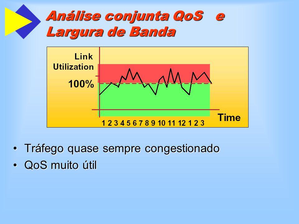 Tráfego quase sempre congestionadoTráfego quase sempre congestionado QoS muito útilQoS muito útil Análise conjunta QoS e Largura de Banda