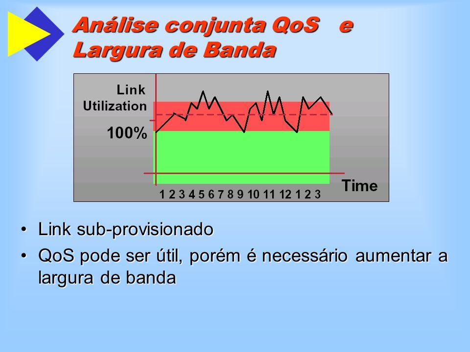 Link sub-provisionadoLink sub-provisionado QoS pode ser útil, porém é necessário aumentar a largura de bandaQoS pode ser útil, porém é necessário aumentar a largura de banda