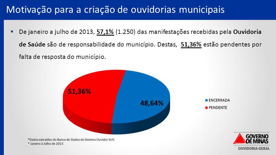 Motivação para a criação de ouvidorias municipais  De janeiro a julho de 2013, 57,1% (1.250) das manifestações recebidas pela Ouvidoria de Saúde são de responsabilidade do município.