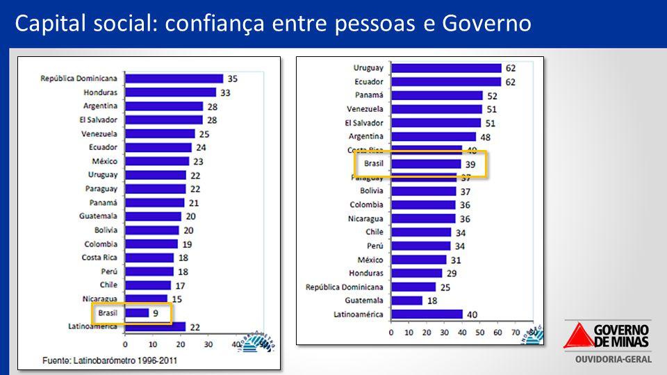 Capital social: confiança entre pessoas e Governo