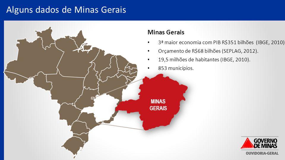Alguns dados de Minas Gerais MINAS GERAIS Minas Gerais 3ª maior economia com PIB R$351 bilhões (IBGE, 2010).