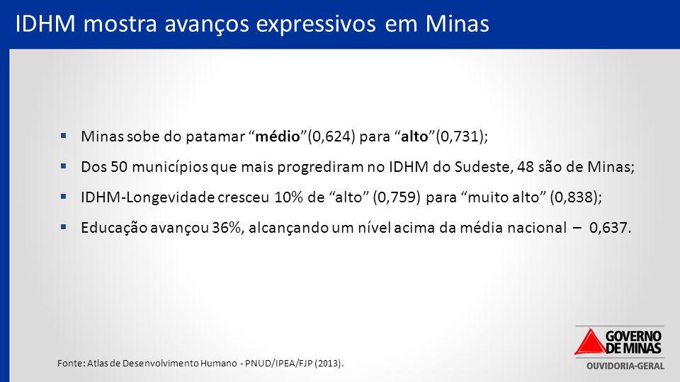 IDHM mostra avanços expressivos em Minas Fonte: Atlas de Desenvolvimento Humano - PNUD/IPEA/FJP (2013).