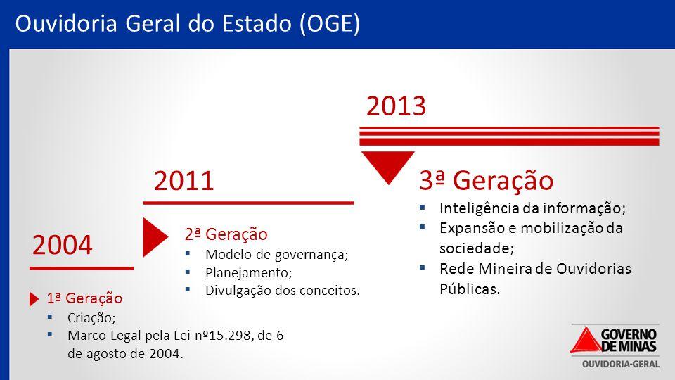 Ouvidoria Geral do Estado (OGE) 2004 2011 2013 1ª Geração  Criação;  Marco Legal pela Lei nº15.298, de 6 de agosto de 2004.