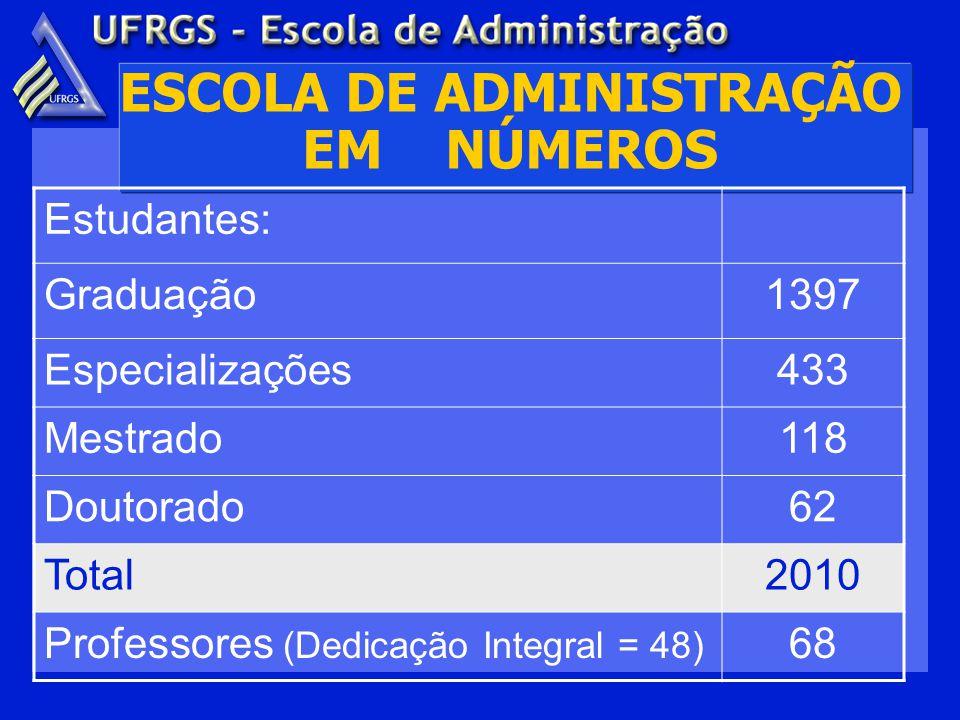 Estudantes: Graduação1397 Especializações433 Mestrado118 Doutorado62 Total2010 Professores (Dedicação Integral = 48) 68 ESCOLA DE ADMINISTRAÇÃO EM NÚMEROS