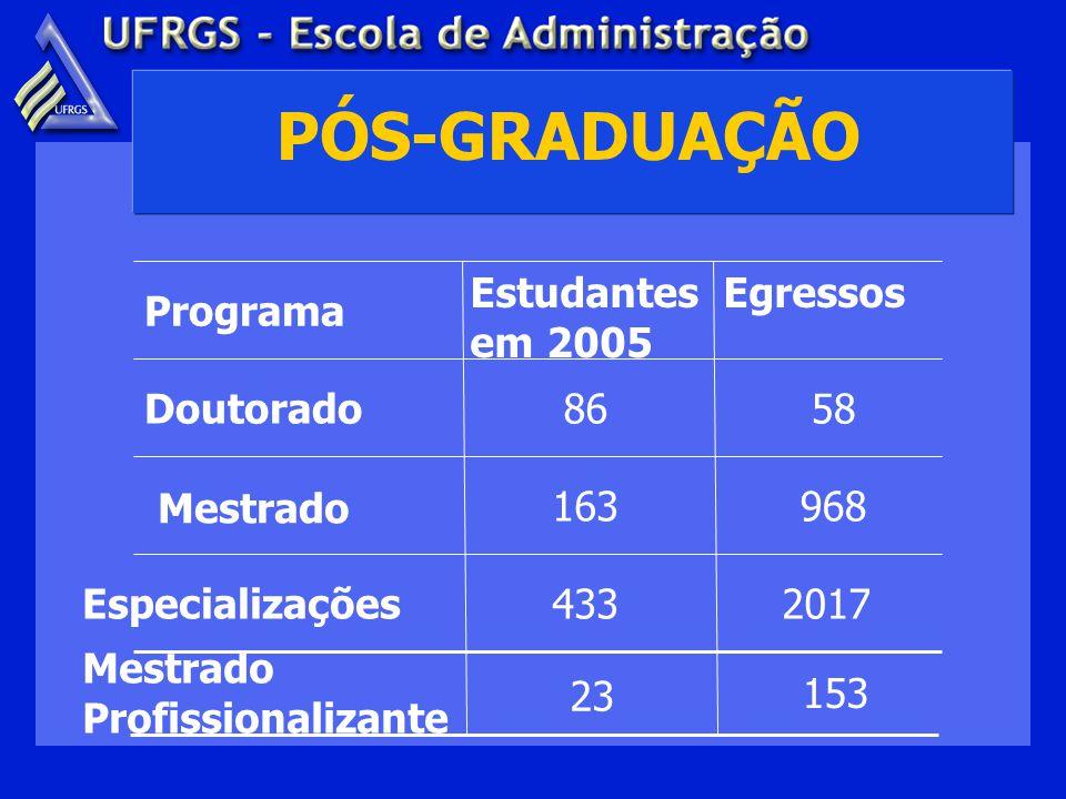 PÓS-GRADUAÇÃO 2017433Especializações 968163 Mestrado 5886Doutorado EgressosEstudantes em 2005 Programa Mestrado Profissionalizante 23 153