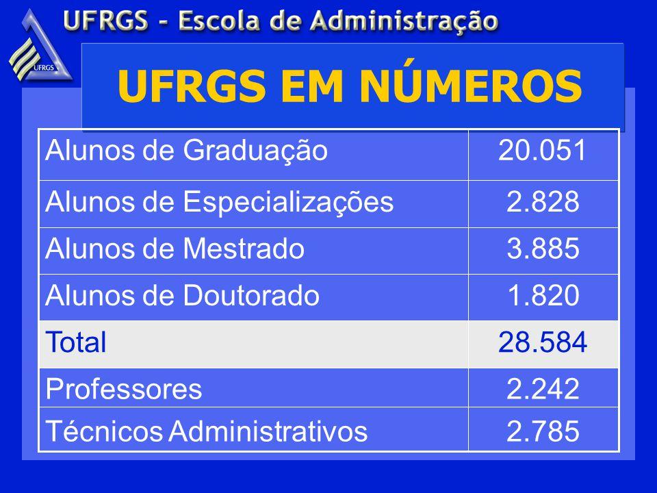 DIPLOMAS PÓS-GRADUAÇÃO Doutorado, desde 1994 Mestrado, desde 1972 Mestrado interinstitucional, desde 1995 Mestrado profissional, desde 1998 Especialização, desde 1983