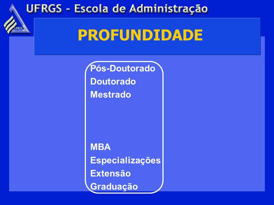 PROFUNDIDADE Pós-Doutorado Doutorado Mestrado MBA Especializações Extensão Graduação