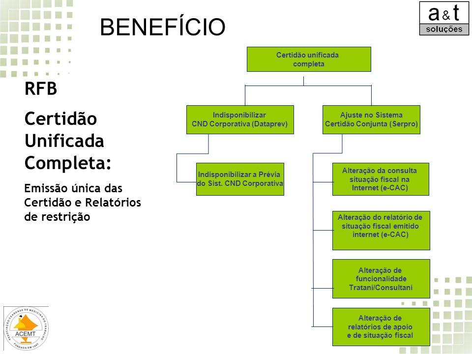 Certidão unificada completa Indisponibilizar CND Corporativa (Dataprev) Indisponibilizar a Prévia do Sist. CND Corporativa Ajuste no Sistema Certidão