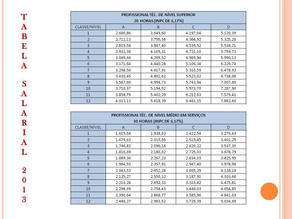 PROFISSIONAL DE APOIO EM SERVIÇOS DE SAÚDE 40 HORAS (INPC DE 6,17%) CLASSE/NÍVELABCD 11.230,501.476,591.845,742.491,76 21.279,711.535,661.919,572.591,43 31.330,901.597,081.996,362.695,08 41.384,151.660,982.076,222.802,88 51.439,511.727,412.159,262.914,99 61.497,091.796,512.245,623.031,60 71.556,971.868,362.335,453.152,87 81.619,251.943,102.428,873.278,99 91.684,022.020,832.526,033.410,14 101.751,392.101,662.627,073.546,55 111.821,442.185,722.732,163.688,41 121.894,302.273,142.841,453.835,94 PROFISSIONAL DE APOIO EM SERVIÇOS DE SAÚDE 30 HORAS (INPC DE 6,17%) CLASSE/NÍVELABCD 1922,881.107,451.384,311.868,81 2959,791.151,741.439,691.943,57 3998,181.197,811.497,272.021,31 41.038,101.245,721.557,162.102,17 51.079,631.295,551.619,442.186,24 61.122,821.347,381.684,232.273,69 71.167,731.401,271.751,592.364,65 81.214,441.457,321.821,652.459,24 91.263,021.515,621.894,532.557,60 101.313,541.576,241.970,302.659,91 111.366,071.639,302.049,112.766,31 121.420,711.704,862.131,082.876,96