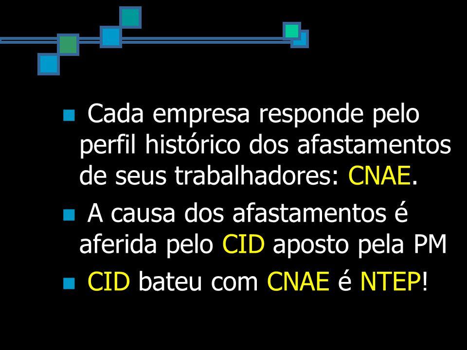 Cada empresa responde pelo perfil histórico dos afastamentos de seus trabalhadores: CNAE.