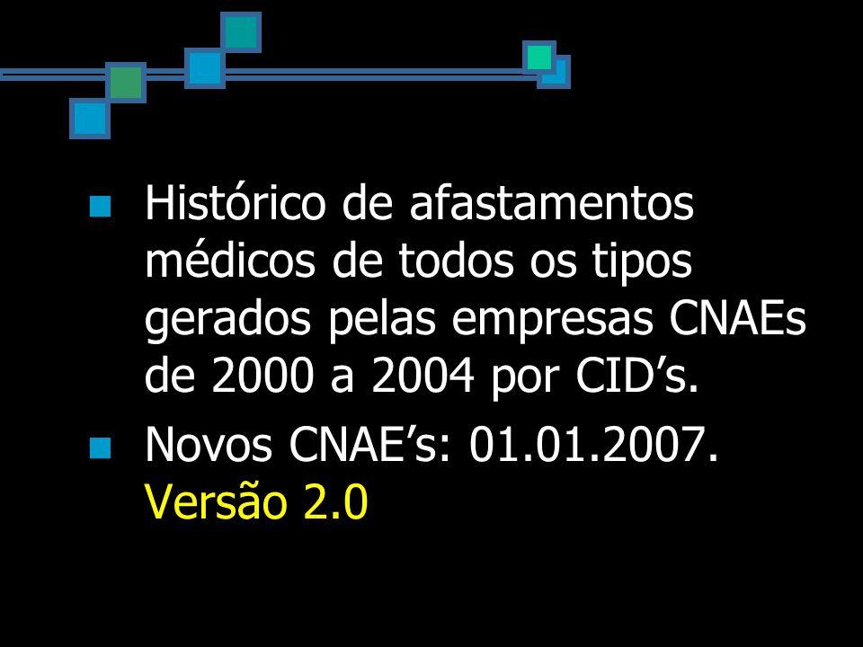 Histórico de afastamentos médicos de todos os tipos gerados pelas empresas CNAEs de 2000 a 2004 por CID's.