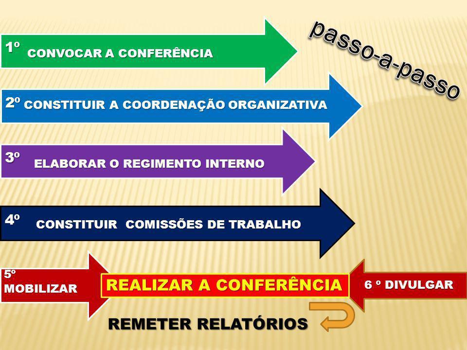 1º CONVOCAR A CONFERÊNCIA 2º CONSTITUIR A COORDENAÇÃO ORGANIZATIVA 3º ELABORAR O REGIMENTO INTERNO 4º 5º MOBILIZAR CONSTITUIR COMISSÕES DE TRABALHO 6 º DIVULGAR REALIZAR A CONFERÊNCIA REMETER RELATÓRIOS