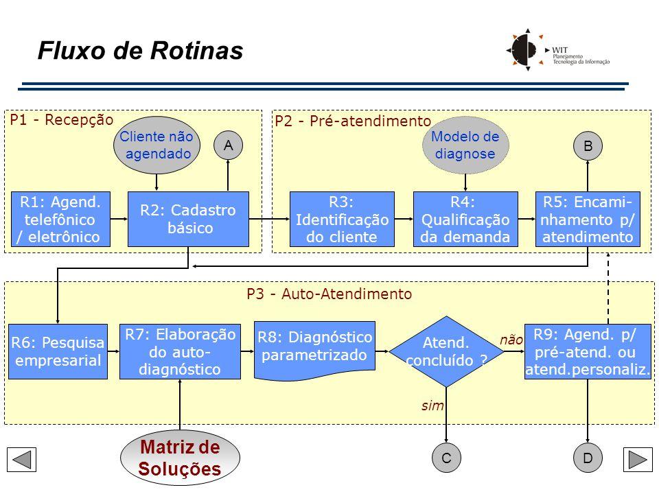 Fluxo de Rotinas R6: Pesquisa empresarial R8: Diagnóstico parametrizado R7: Elaboração do auto- diagnóstico Atend. concluído ? R9: Agend. p/ pré-atend