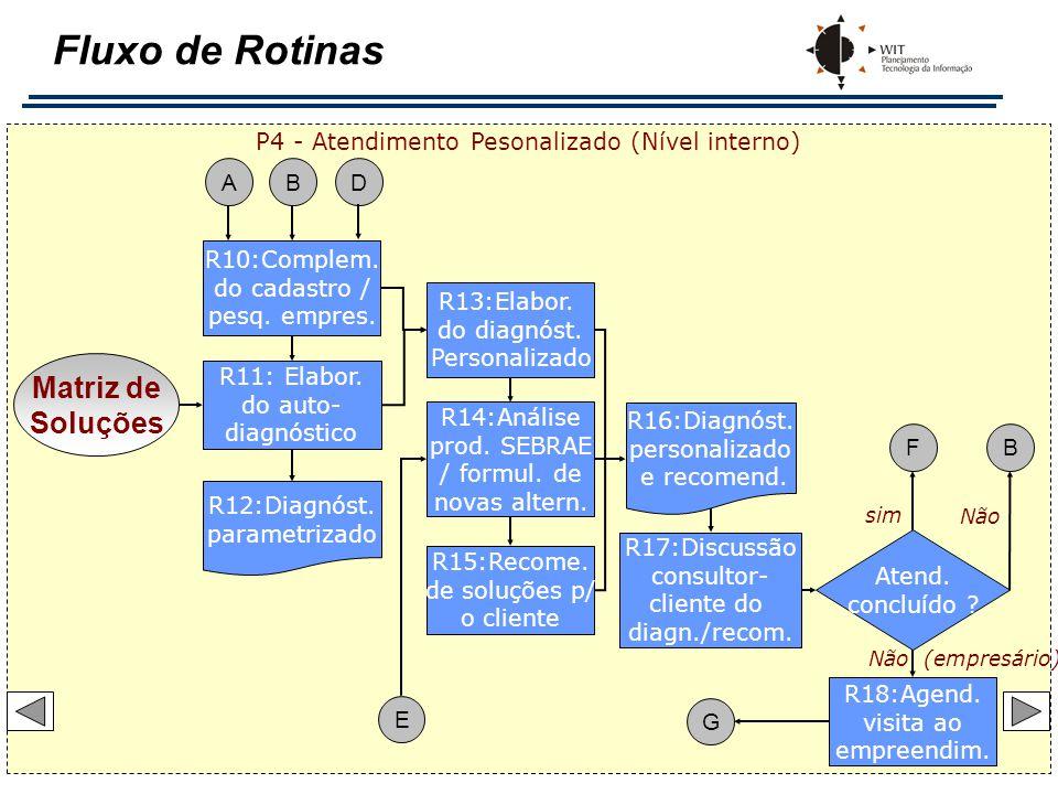Fluxo de Rotinas R10:Complem. do cadastro / pesq. empres. R13:Elabor. do diagnóst. Personalizado R15:Recome. de soluções p/ o cliente R14:Análise prod