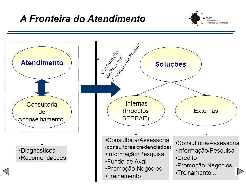 Consultoria/Assessoria Informação/Pesquisa Crédito Promoção Negócios Treinamento... Atendimento Soluções Externas Internas (Produtos SEBRAE) Diagnósti