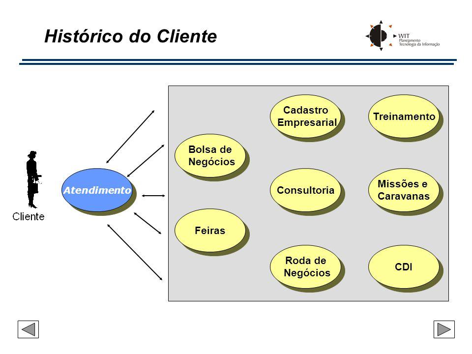 Cadastro Empresarial Cadastro Empresarial Atendimento Bolsa de Negócios Bolsa de Negócios Missões e Caravanas Missões e Caravanas Consultoria Treiname