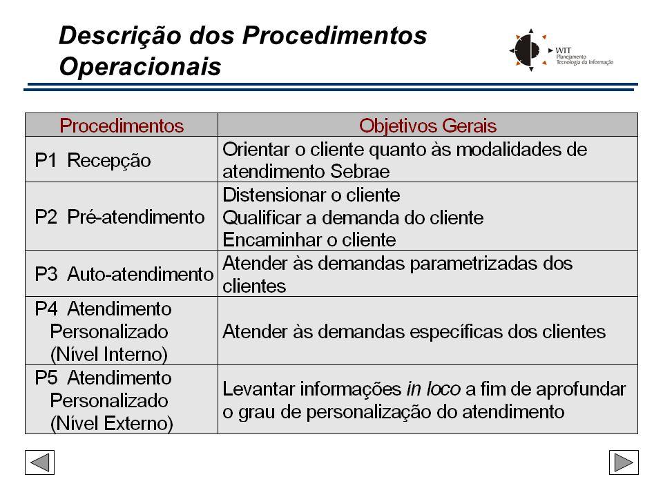 Fluxo Geral de Procedimentos B A