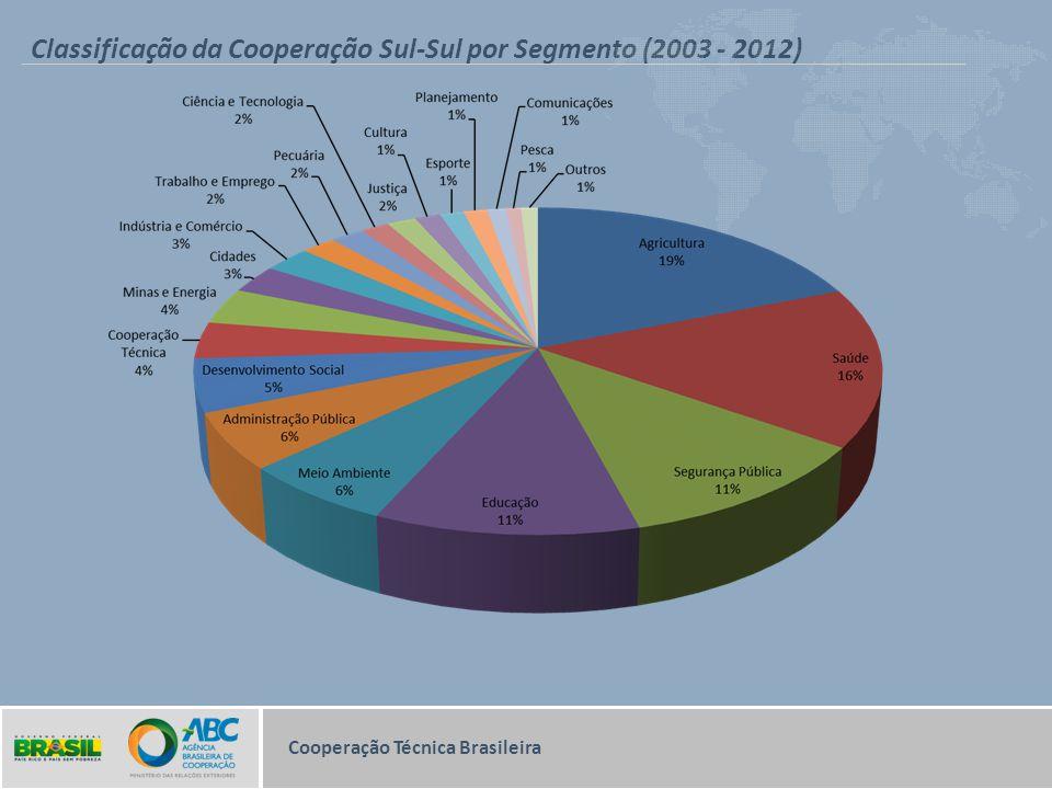Classificação da Cooperação Sul-Sul por Segmento (2003 - 2012) Cooperação Técnica Brasileira