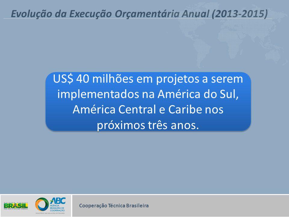 Evolução da Execução Orçamentária Anual (2013-2015) US$ 40 milhões em projetos a serem implementados na América do Sul, América Central e Caribe nos p