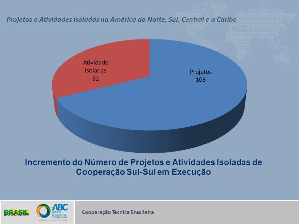 Projetos e Atividades Isoladas na América do Norte, Sul, Central e o Caribe Incremento do Número de Projetos e Atividades Isoladas de Cooperação Sul-S