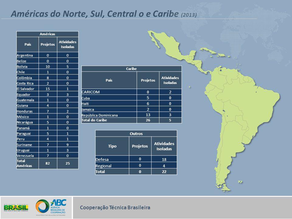 Américas do Norte, Sul, Central o e Caribe (2013) Cooperação Técnica Brasileira Américas PaísProjetos Atividades Isoladas Argentina00 Belize00 Bolívia