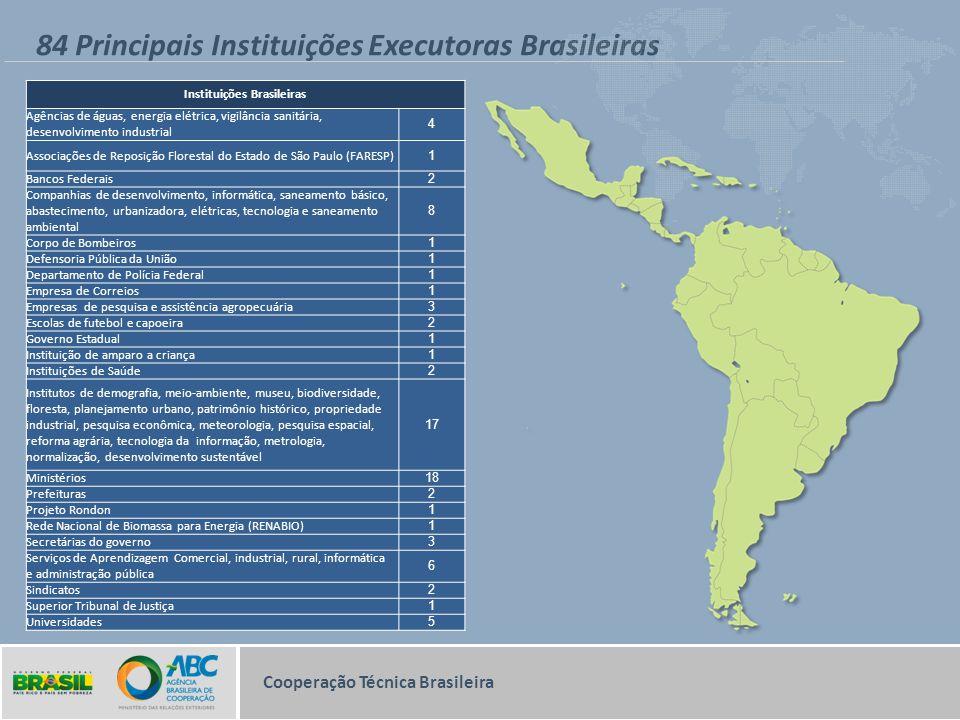 84 Principais Instituições Executoras Brasileiras Cooperação Técnica Brasileira Instituições Brasileiras Agências de águas, energia elétrica, vigilânc