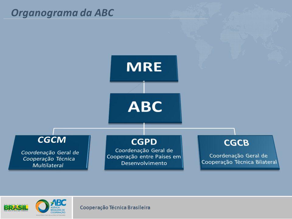Organograma da ABC Cooperação Técnica Brasileira