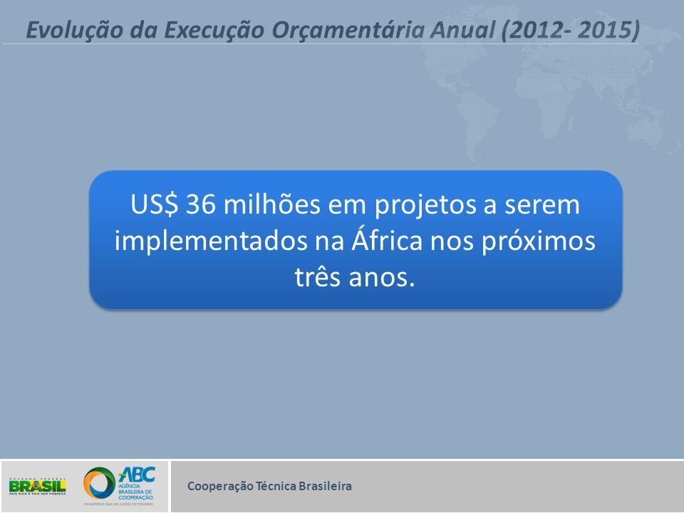 Evolução da Execução Orçamentária Anual (2012- 2015) US$ 36 milhões em projetos a serem implementados na África nos próximos três anos. Cooperação Téc
